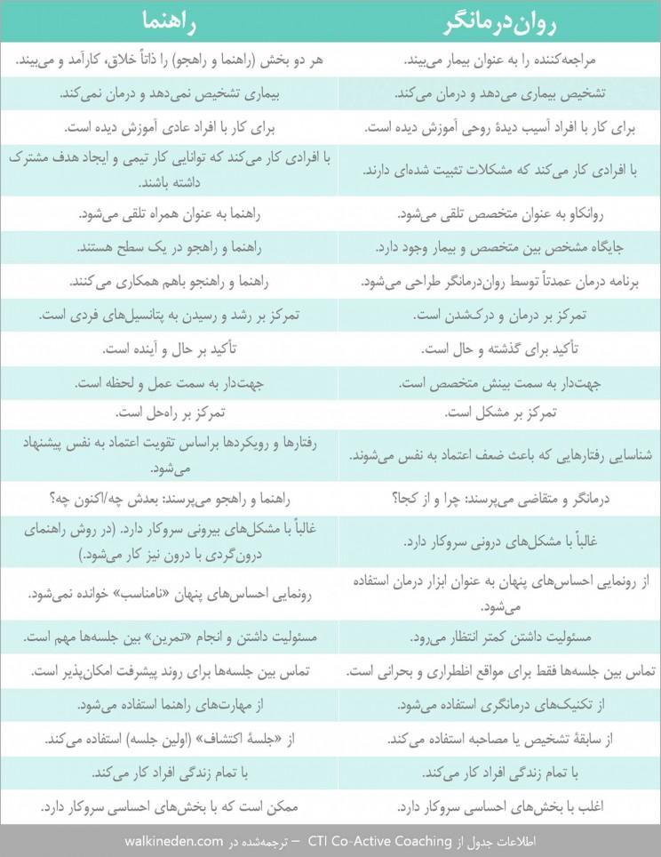 جدول مقابسه بین رواندرمانگر و راهنما