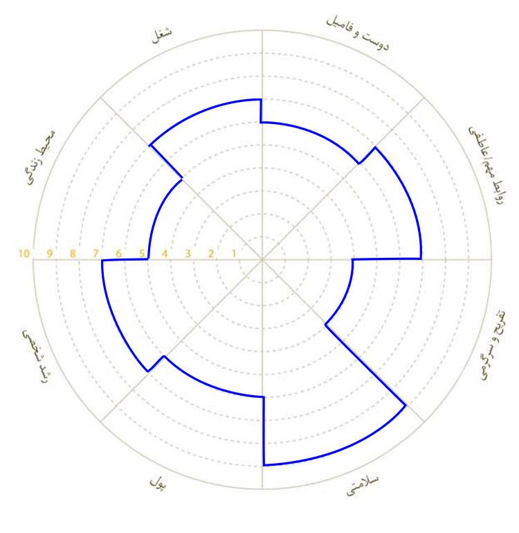 تمرین چرخ تعادل - نمونه