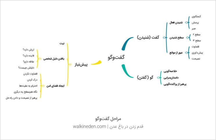 مراحل روند گفتوگو