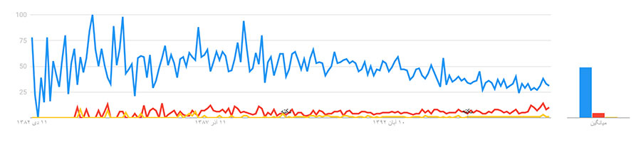 مقایسهٔ جستجوی گفتگو، گفت و گو و گفتوگو در کاوش گوگل (Google Trend)