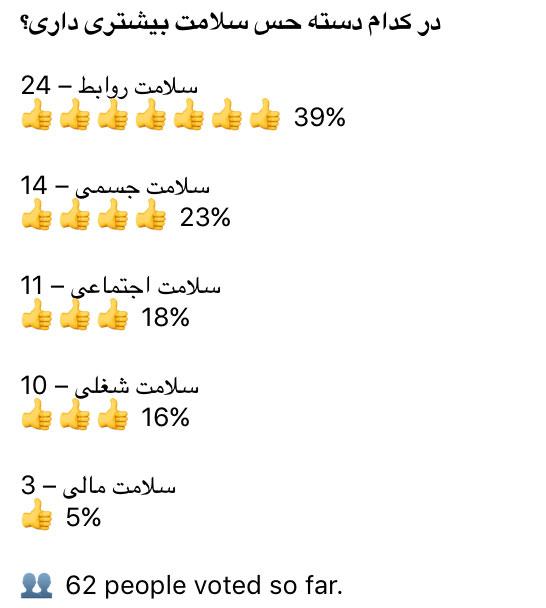 نظرسنجی معیارهای مؤسسهٔ گالوپ در کانال تلگرام خویش
