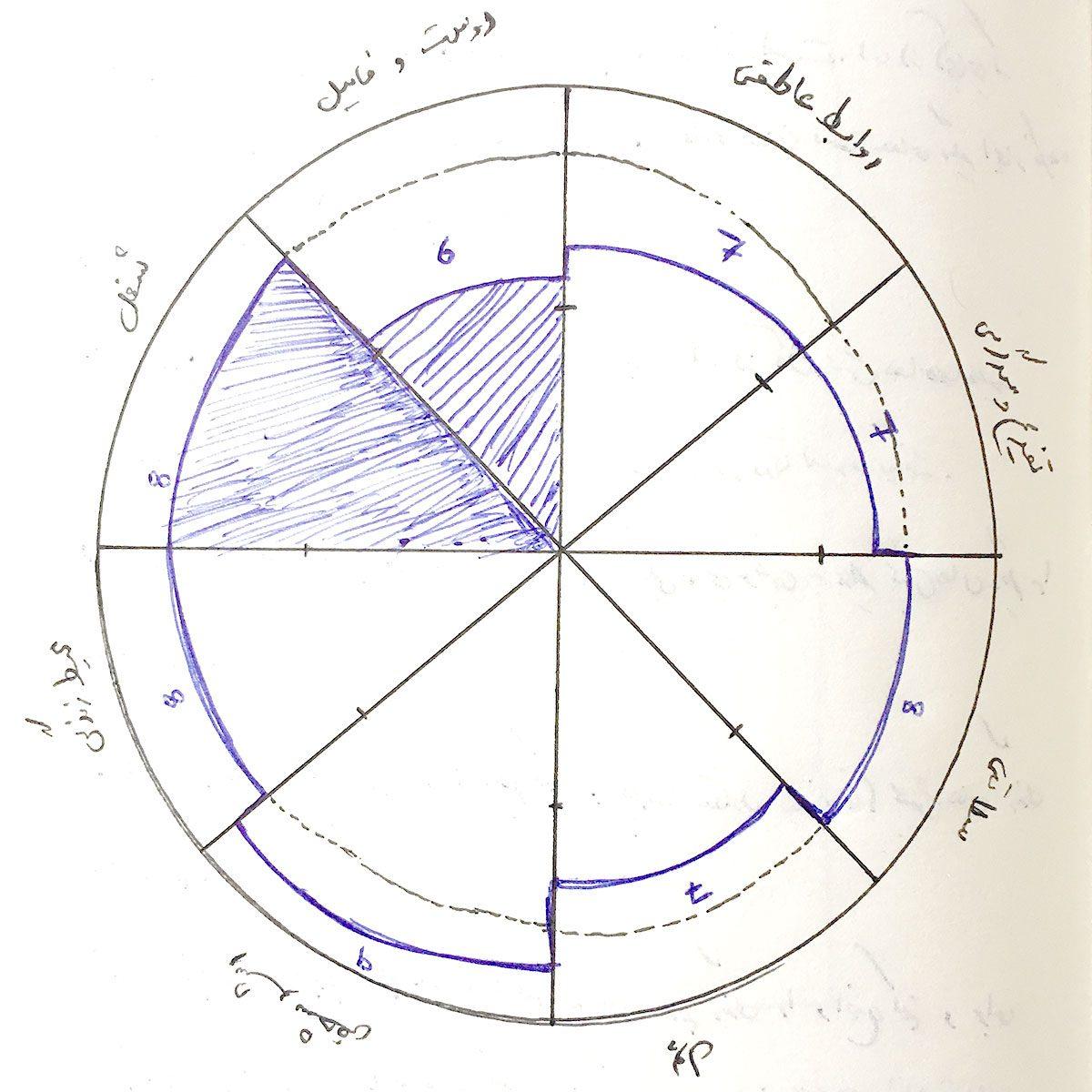 نمونهٔ تمرین چرخ زندگی - دی ۱۳۹۷
